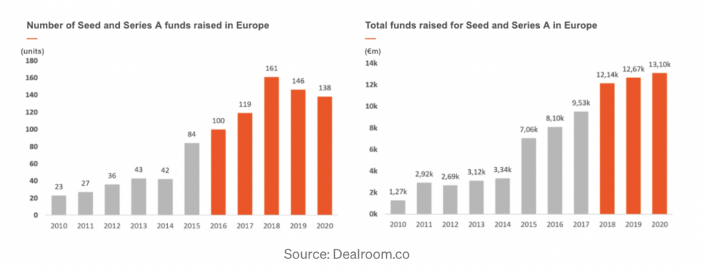 startup industry in Europe